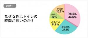 女性のトイレが長い理由_グラフ